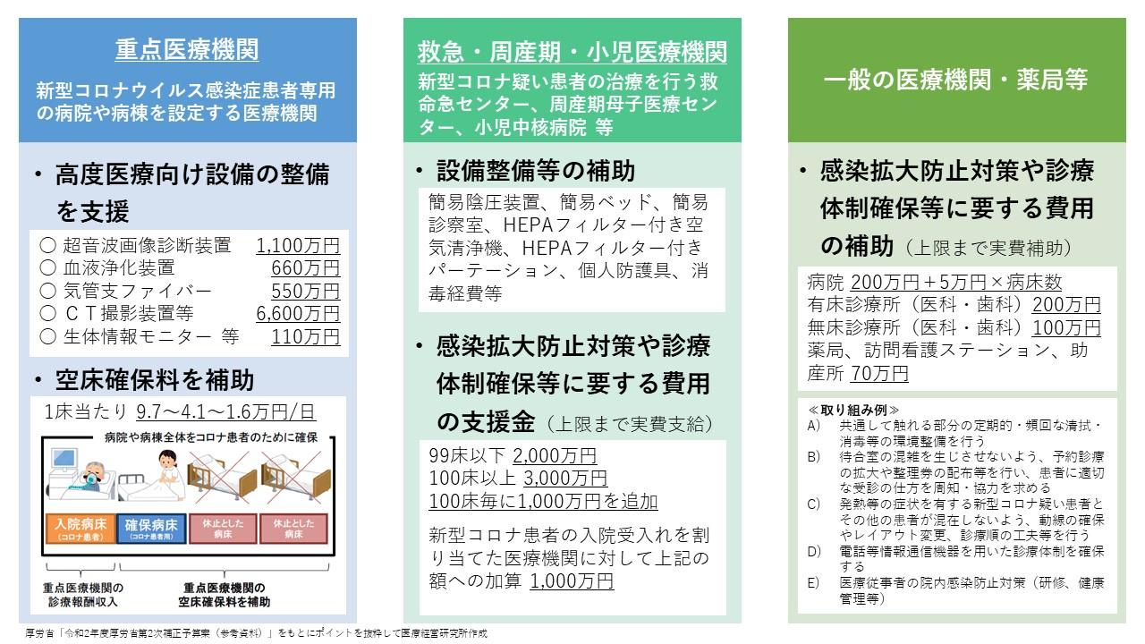 2 拡大 ウイルス 確保 感染 感染 医療 提供 補助 年度 新型 症 体制 令 防止 支援 金 コロナ 和 令和2年度 東京都医療機関・薬局等における感染拡大防止等支援事業